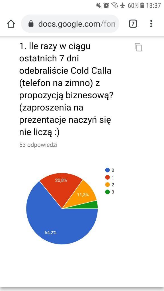 Wyniki ankiety. 53 odpowiedzi na pytanie: Ile Cold Calli B2B odebraliście w ciągu ostatnich 7 dni - ponownie 2/3 osób odpowiedziało, że 0. Grafika z bloga https://karolbartkowski.pl